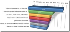 Social Media Marketing Benefits report 2010